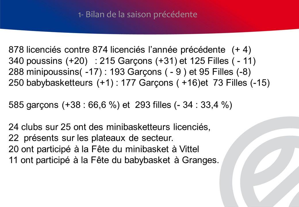 1- Bilan de la saison précédente 878 licenciés contre 874 licenciés lannée précédente (+ 4) 340 poussins (+20) : 215 Garçons (+31) et 125 Filles ( - 1