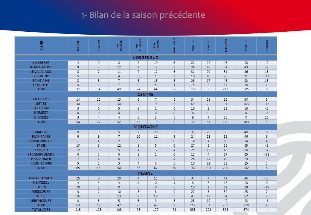 1- Bilan de la saison précédente Part du Mini Basket dans les clubs TotalMini basketPourcentage PLAINFAING715273,2% SAINT AME824554,9% GRANGES1055653,3% LA BRESSE1004646,0% CORCIEUX1054643,8% VITTEL1476443,5% AS XERTIGNY502142,0% LETHILLOT411741,5% CONTREXEVILLE1004141,0% GERARDMER1004040,0% CHARMES381539,5% SAS EPINAL281139,3% RAON LETAPE742837,8% LE VAL D AJOL1455135,2% CHAVELOT1595534,6% GIRONCOURT1224234,4% GET 882809132,5% ST DIE1063331,1% RAMBERVILLERS591830,5% REMIREMONT1183428,8% MIRECOURT1253225,6% LIFFOL441125,0% STE MARGUERITE781721,8% HENNEZEL751317,3% NOMEXY1600,0% comité700,0% CD88237587837,0%