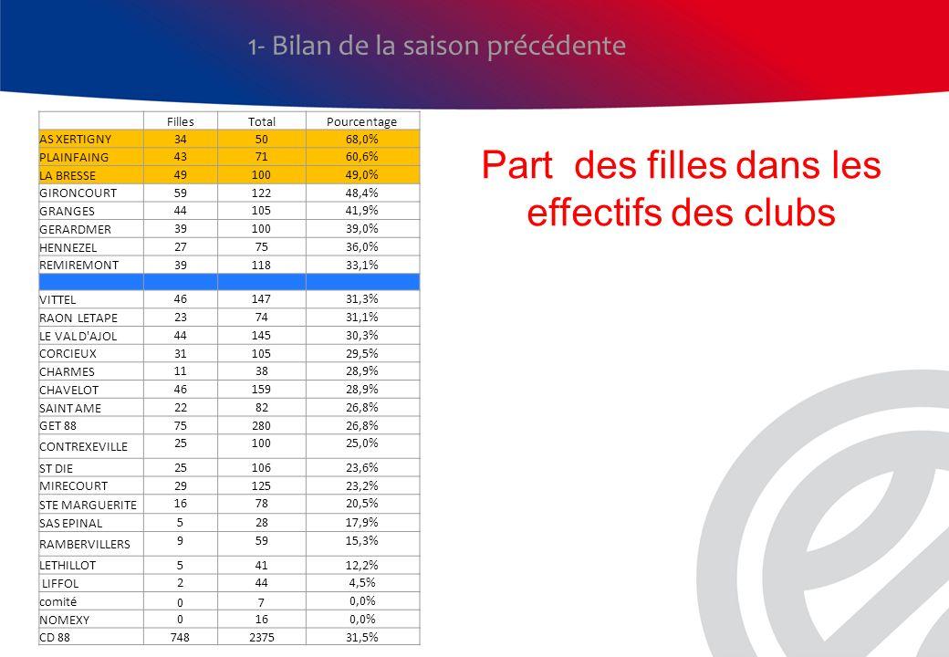 1- Bilan de la saison précédente FillesTotalPourcentage AS XERTIGNY 345068,0% PLAINFAING 437160,6% LA BRESSE 4910049,0% GIRONCOURT 5912248,4% GRANGES