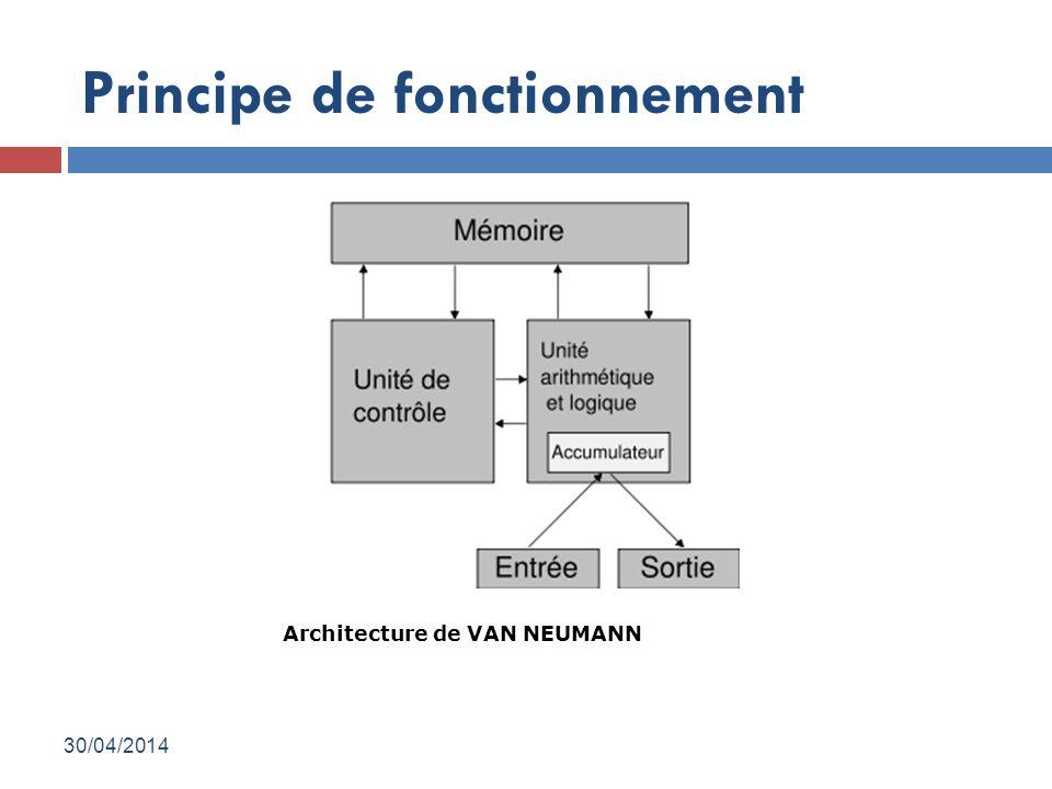 Architecture de VAN NEUMANN Principe de fonctionnement 30/04/2014