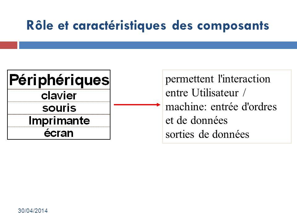 Rôle et caractéristiques des composants permettent l interaction entre Utilisateur / machine: entrée d ordres et de données sorties de données 30/04/2014
