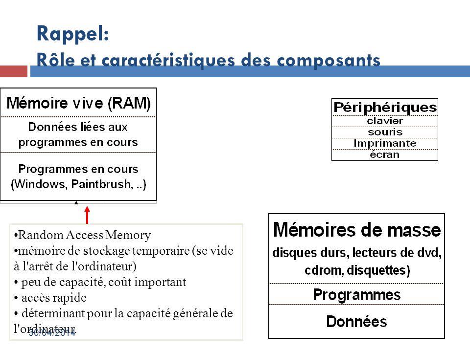 Rappel: Rôle et caractéristiques des composants Random Access Memory mémoire de stockage temporaire (se vide à l arrêt de l ordinateur) peu de capacité, coût important accès rapide déterminant pour la capacité générale de l ordinateur.