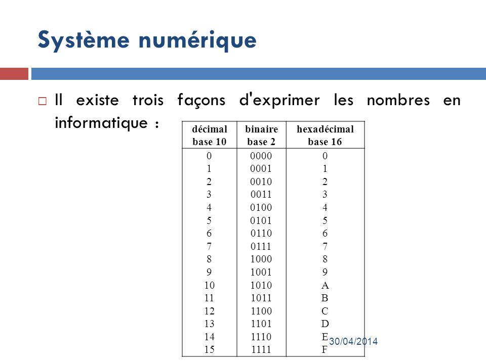 Système numérique Il existe trois façons d exprimer les nombres en informatique : décimal base 10 binaire base 2 hexadécimal base 16 0 1 2 3 4 5 6 7 8 9 10 11 12 13 14 15 0000 0001 0010 0011 0100 0101 0110 0111 1000 1001 1010 1011 1100 1101 1110 1111 0123456789ABCDEF0123456789ABCDEF 30/04/2014