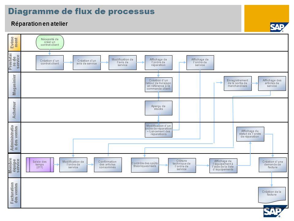 Diagramme de flux de processus Réparation en atelier Saisie des temps (211) Création dun contrat client Nécessité de créer un contrat client Affichage