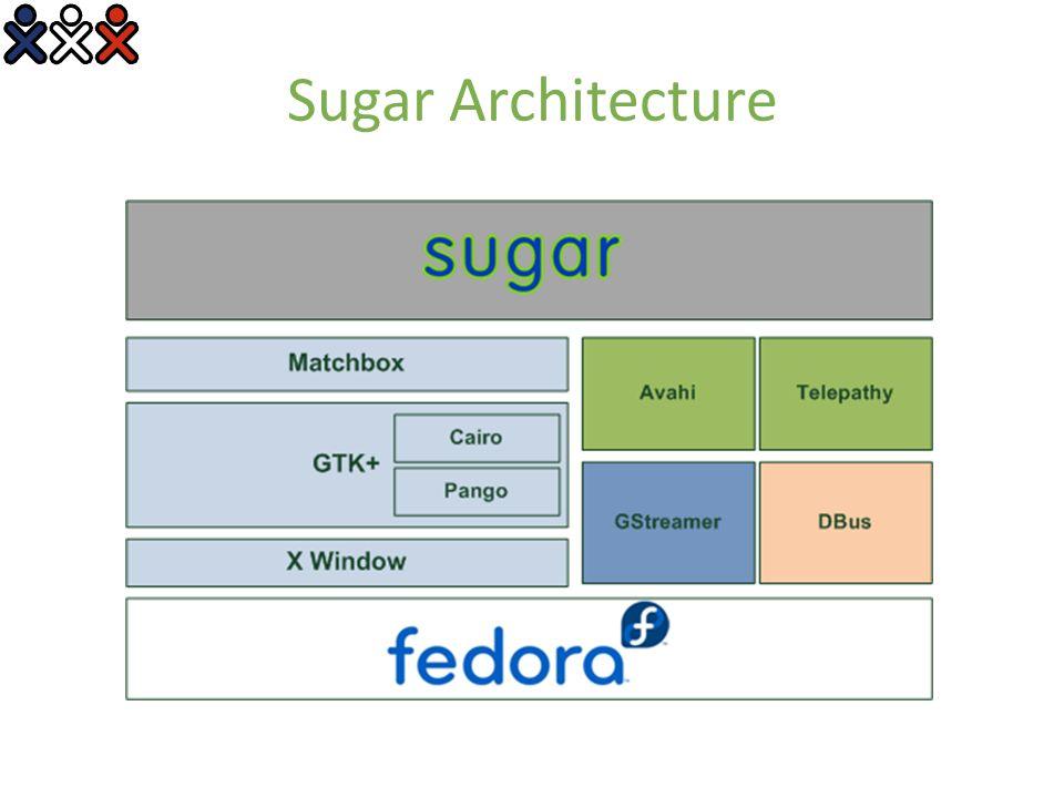 Sugar Architecture