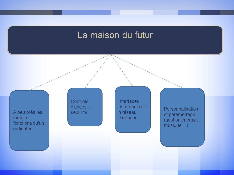 La maison du futur A peu près les mêmes fonctions qu un ordinateur Contrôle d accés - sécurité Interfaces communicatio n réseau extérieur Personnalisation et paramétrage (gestion énergie, musique...)