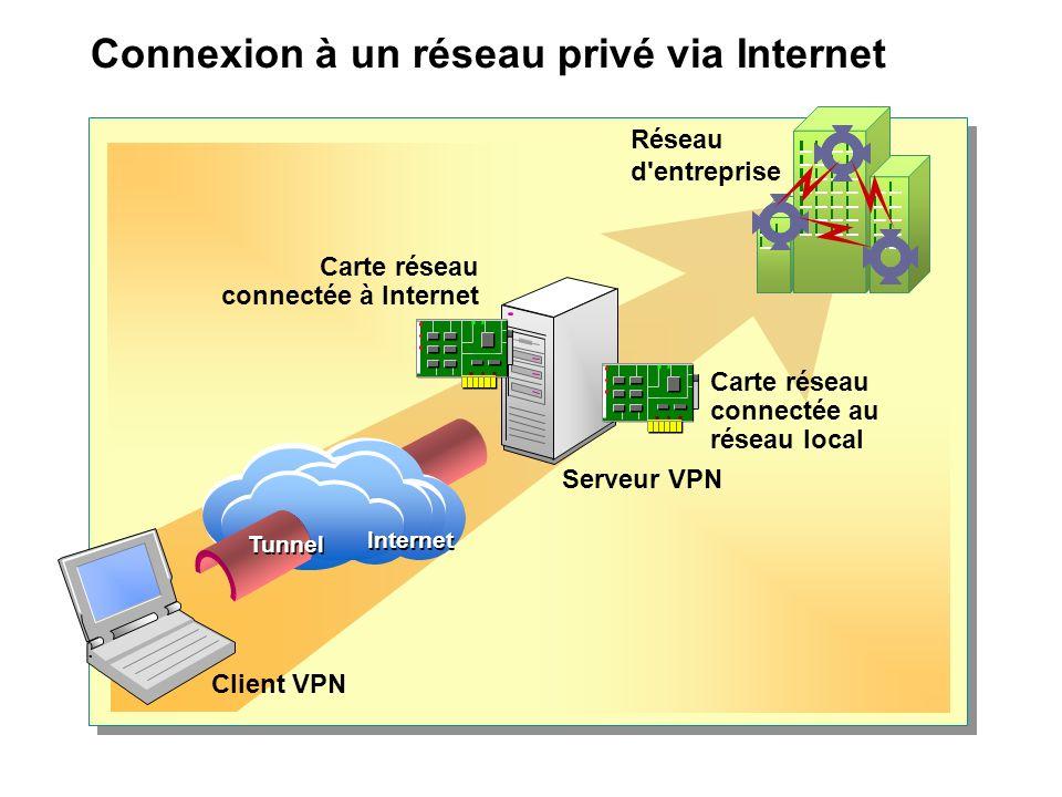 Connexion à un réseau privé via Internet Réseau d entreprise Carte réseau connectée à Internet Serveur VPN Client VPN Internet Tunnel Carte réseau connectée au réseau local