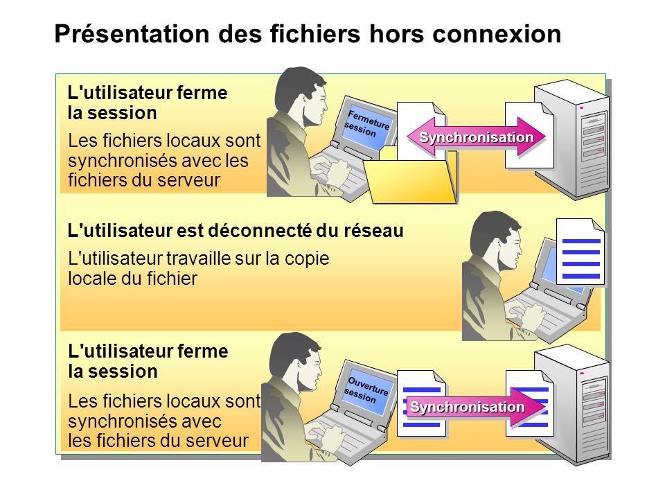 Présentation des fichiers hors connexion L utilisateur ferme la session Les fichiers locaux sont synchronisés avec les fichiers du serveur L utilisateur est déconnecté du réseau L utilisateur travaille sur la copie locale du fichier Les fichiers locaux sont synchronisés avec les fichiers du serveur Fermeture session SynchronisationSynchronisation Ouverture session SynchronisationSynchronisation