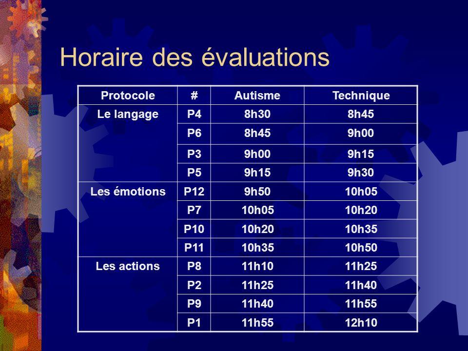 Horaire des évaluations Protocole#AutismeTechnique Le langageP48h308h45 P68h459h00 P39h009h15 P59h159h30 Les émotionsP129h5010h05 P710h0510h20 P1010h2010h35 P1110h3510h50 Les actionsP811h1011h25 P211h2511h40 P911h4011h55 P111h5512h10