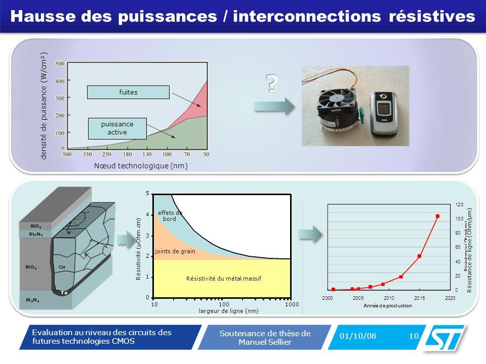 Evaluation au niveau des circuits des futures technologies CMOS Soutenance de thèse de Manuel Sellier Hausse des puissances / interconnections résistives 01/10/08 10 densité de puissance (W/cm²) Nœud technologique (nm) fuites puissance active 0 1 2 3 4 5 101001000 Résistivité du métal massif joints de grain effets de bord largeur de ligne (nm) Résistivité (µOhm.cm) Résistance de ligne (Ohm/µm)
