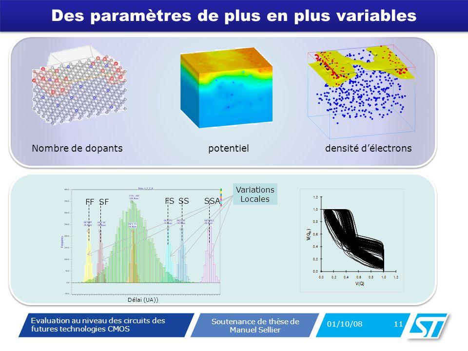 Evaluation au niveau des circuits des futures technologies CMOS Soutenance de thèse de Manuel Sellier Des paramètres de plus en plus variables 01/10/08 11 Nombre de dopantspotentieldensité délectrons Variations Locales FF SSSSA SF FS Délai (UA))