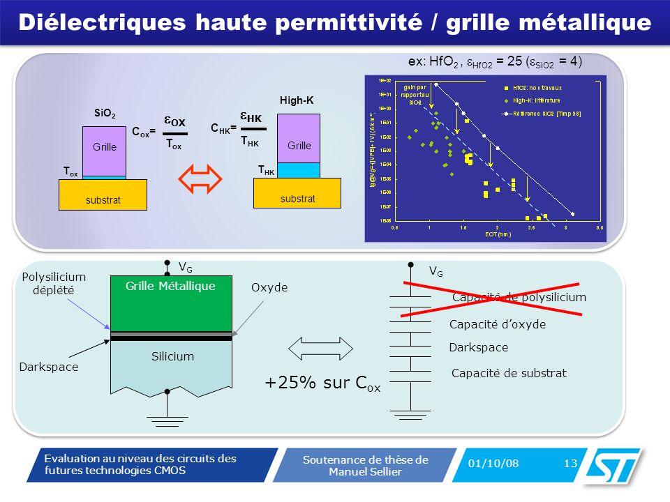 Evaluation au niveau des circuits des futures technologies CMOS Soutenance de thèse de Manuel Sellier Polysilicium Oxyde Silicium Capacité de polysilicium Capacité doxyde Capacité de substrat VGVG VGVG Darkspace Diélectriques haute permittivité / grille métallique substrat Grille SiO 2 T ox High-K substrat Grille T HK C ox = OX T ox C HK = HK T HK ex: HfO 2, HfO2 = 25 ( SiO2 = 4) Polysilicium déplété Grille Métallique +25% sur C ox 01/10/08 13