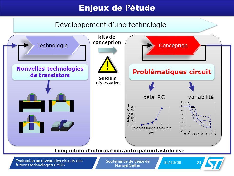 Evaluation au niveau des circuits des futures technologies CMOS Soutenance de thèse de Manuel Sellier Enjeux de létude 01/10/08 21 Technologie Conception Développement dune technologie Long retour dinformation, anticipation fastidieuse Problématiques circuit délai RC variabilité Nouvelles technologies de transistors kits de conception 0 5 10 15 20 25 200020052010201520202025 year RC Delay (ns/mm) 0,0 0,2 0,4 0,6 0,8 1,0 1,2 1,4 0,00,20,40,60,81,01,21,4 Silicium nécessaire