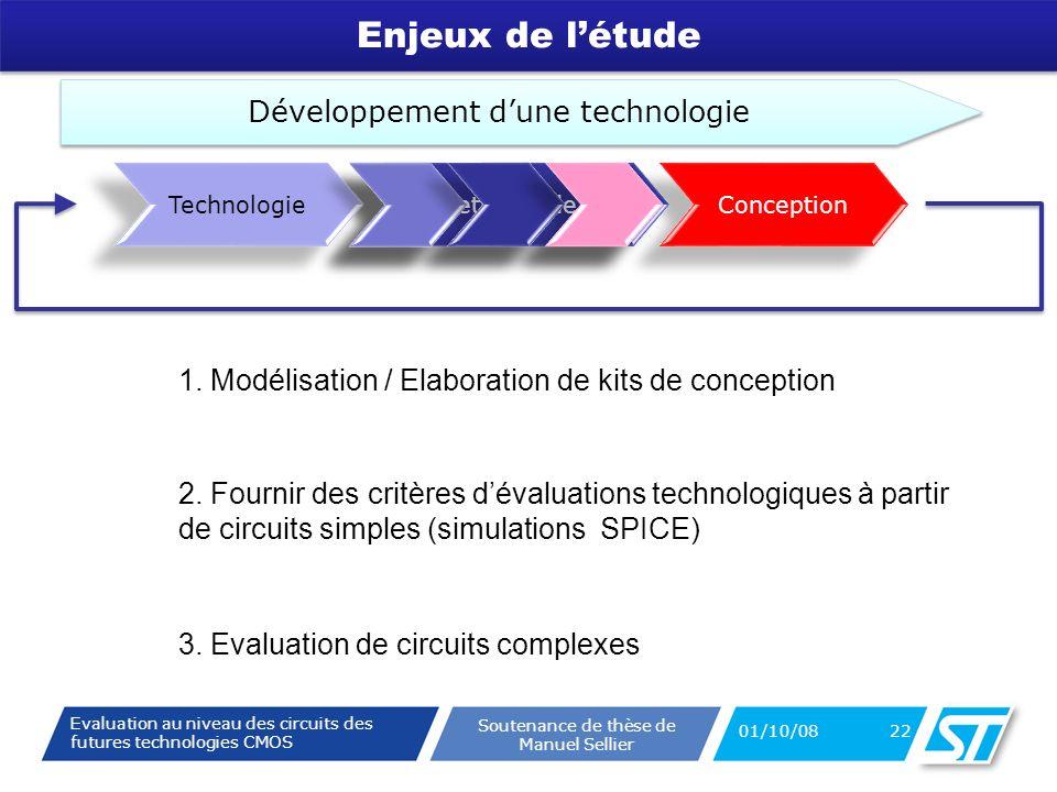 Evaluation au niveau des circuits des futures technologies CMOS Soutenance de thèse de Manuel Sellier Enjeux de létude 01/10/08 22 Conception Développement dune technologie Cette étude Technologie 1.