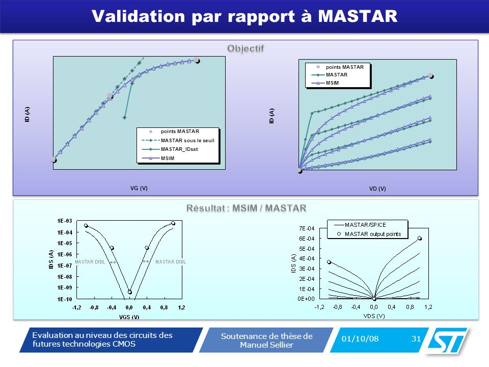 Evaluation au niveau des circuits des futures technologies CMOS Soutenance de thèse de Manuel Sellier Validation par rapport à MASTAR 01/10/08 31