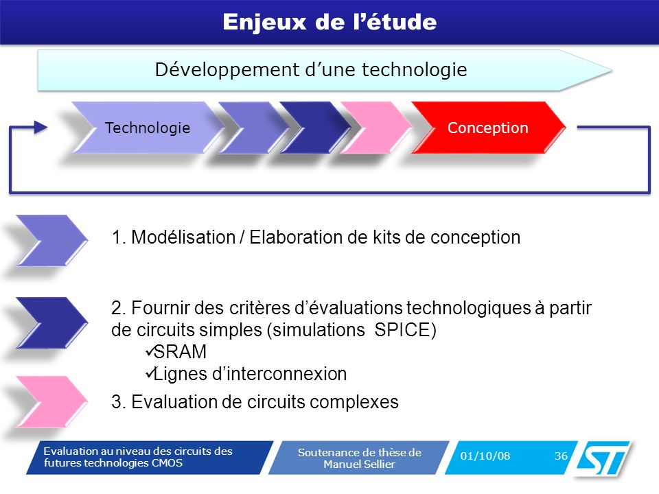 Evaluation au niveau des circuits des futures technologies CMOS Soutenance de thèse de Manuel Sellier Enjeux de létude 01/10/08 36 Conception Développement dune technologie Technologie 1.