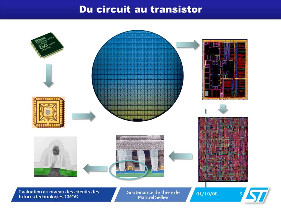 Evaluation au niveau des circuits des futures technologies CMOS Soutenance de thèse de Manuel Sellier Du circuit au transistor 01/10/08 3
