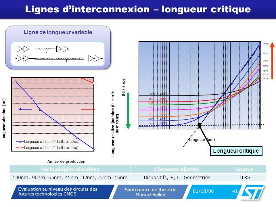 Evaluation au niveau des circuits des futures technologies CMOS Soutenance de thèse de Manuel Sellier 45nm 130nm 32nm 22nm 14nm 65nm 90nm 45nm 130nm 32nm 14nm 65nm 90nm 22nm [2010] [2001] [2013] [2020] [2007] [2005] [2016] Lignes dinterconnexion – longueur critique 01/10/08 41 Longueur critique Ligne de longueur variable Technologies simuléesEléments ajustésSource 130nm, 90nm, 65nm, 45nm, 32nm, 22nm, 16nmDispositifs, R, C, GéométriesITRS