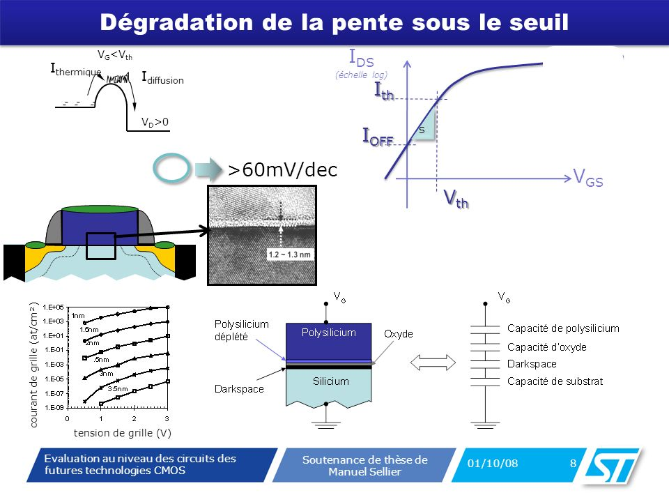 Evaluation au niveau des circuits des futures technologies CMOS Soutenance de thèse de Manuel Sellier Dégradation de la pente sous le seuil 01/10/08 8 --- --- V D >0 V G <V th I thermique I diffusion V GS I OFF I th V th S S >60mV/dec tension de grille (V) courant de grille (at/cm²) I DS (échelle log)