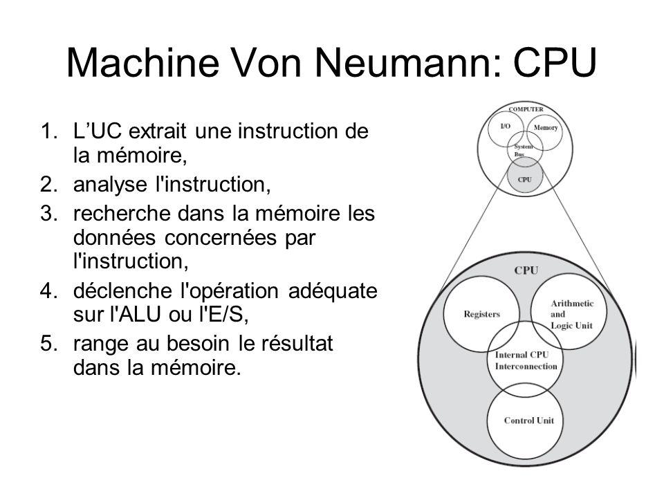 11 Machine Von Neumann: CPU 1.LUC extrait une instruction de la mémoire, 2.analyse l'instruction, 3.recherche dans la mémoire les données concernées p