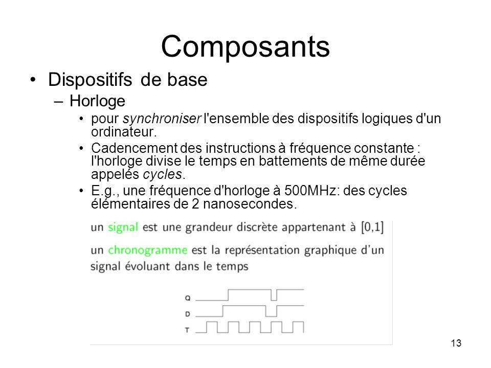13 Composants Dispositifs de base –Horloge pour synchroniser l'ensemble des dispositifs logiques d'un ordinateur. Cadencement des instructions à fréqu