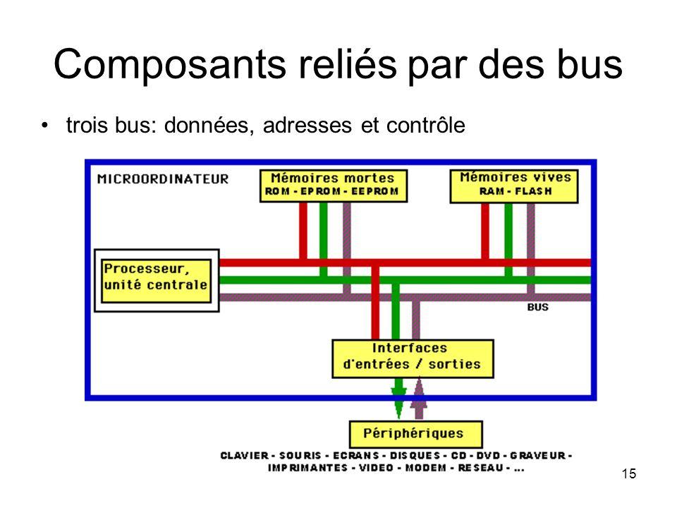 15 Composants reliés par des bus trois bus: données, adresses et contrôle