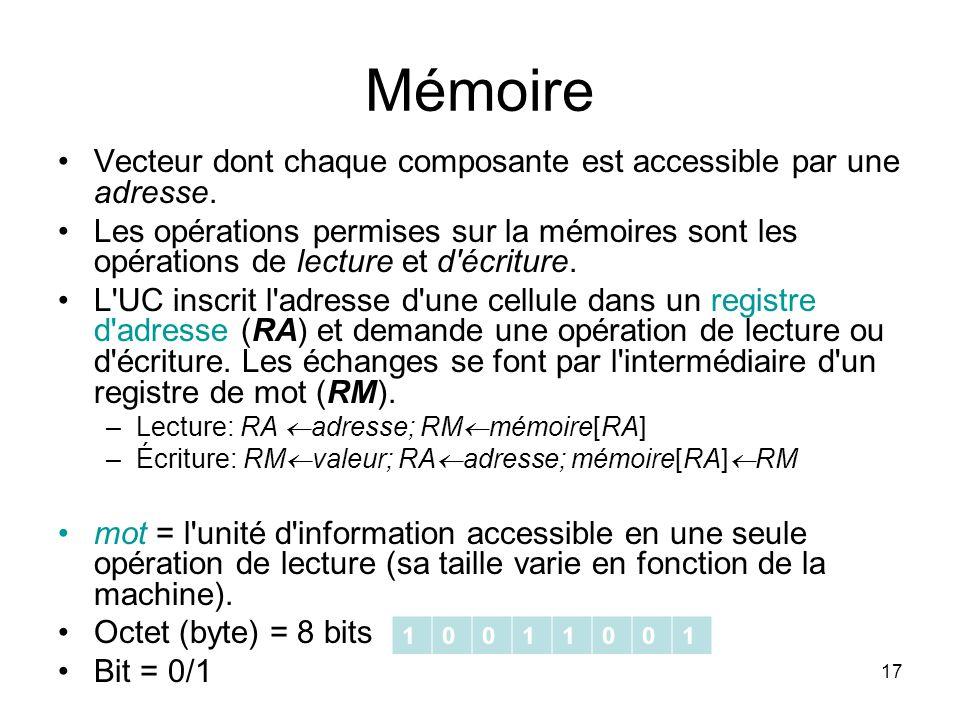 17 Mémoire Vecteur dont chaque composante est accessible par une adresse. Les opérations permises sur la mémoires sont les opérations de lecture et d'
