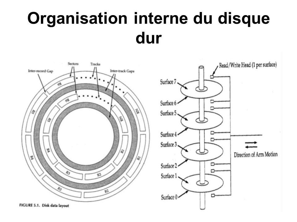 23 Organisation interne du disque dur