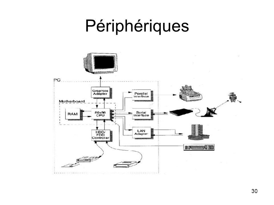 30 Périphériques