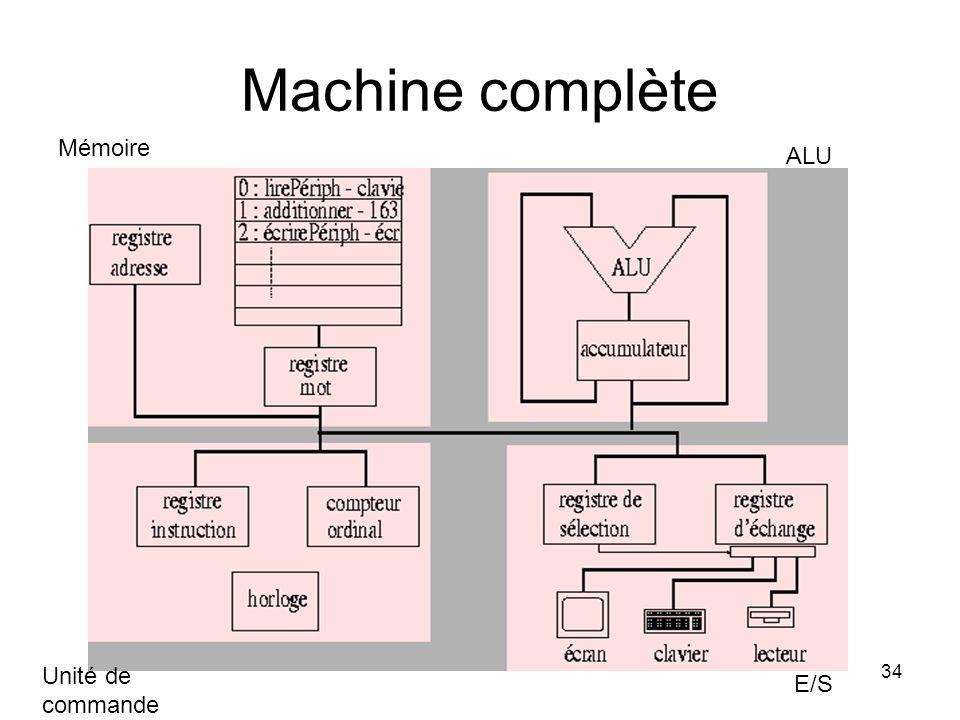 34 Machine complète Mémoire E/S ALU Unité de commande
