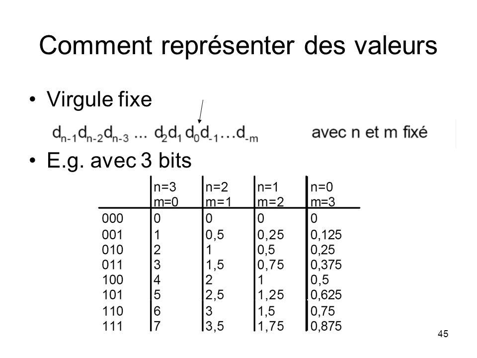 45 Comment représenter des valeurs Virgule fixe E.g. avec 3 bits