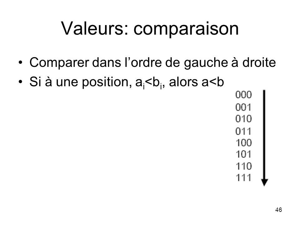 46 Valeurs: comparaison Comparer dans lordre de gauche à droite Si à une position, a i <b i, alors a<b