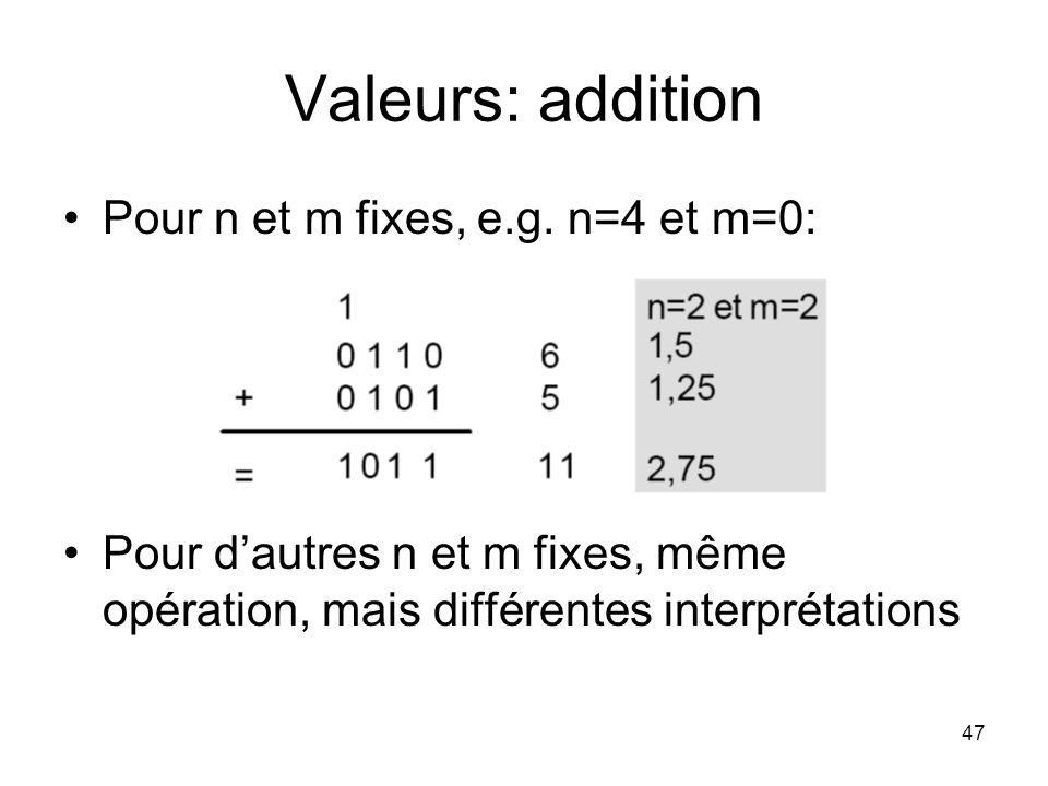 47 Valeurs: addition Pour n et m fixes, e.g. n=4 et m=0: Pour dautres n et m fixes, même opération, mais différentes interprétations