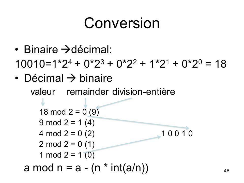 48 Conversion Binaire décimal: 10010=1*2 4 + 0*2 3 + 0*2 2 + 1*2 1 + 0*2 0 = 18 Décimal binaire valeur remainder division-entière 18 mod 2 = 0 (9) 9 m