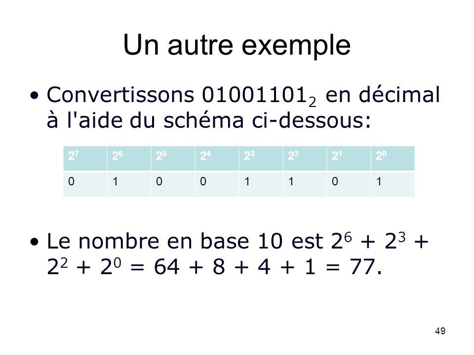 Un autre exemple Convertissons 01001101 2 en décimal à l'aide du schéma ci-dessous: Le nombre en base 10 est 2 6 + 2 3 + 2 2 + 2 0 = 64 + 8 + 4 + 1 =