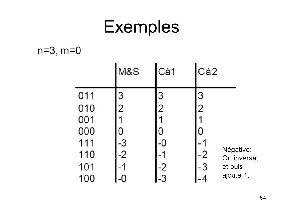 54 Exemples Négative: On inverse, et puis ajoute 1.