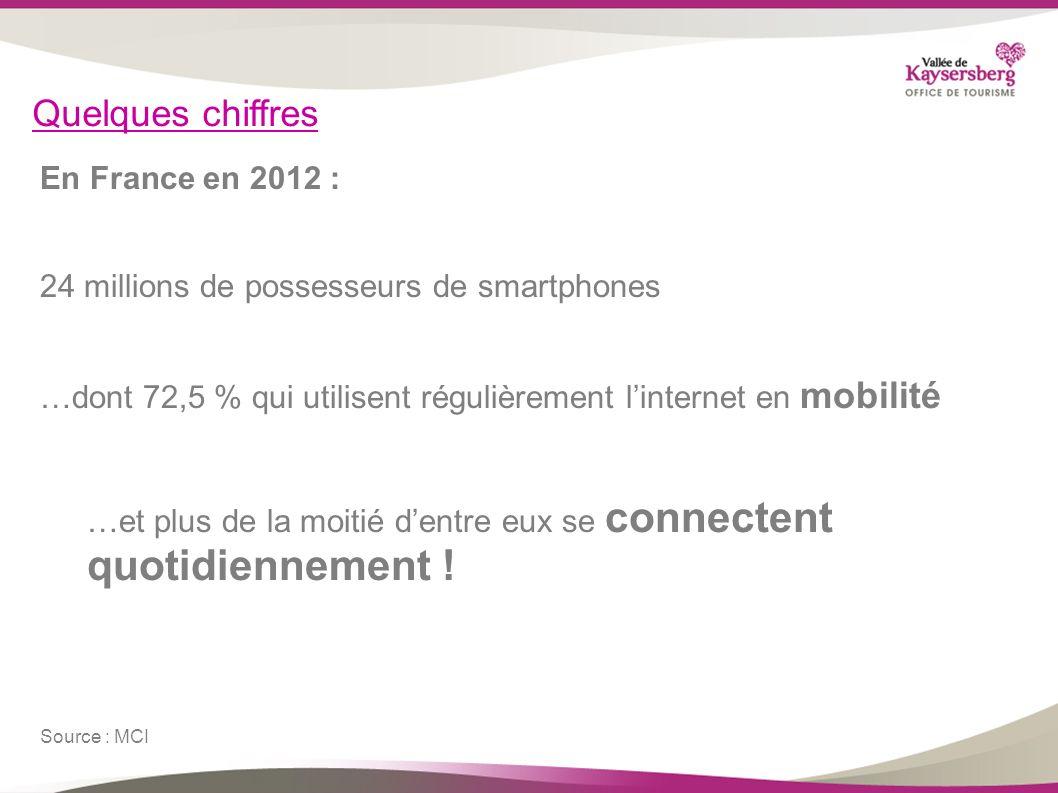 Quelques chiffres En France en 2012 : 24 millions de possesseurs de smartphones …dont 72,5 % qui utilisent régulièrement linternet en mobilité …et plu