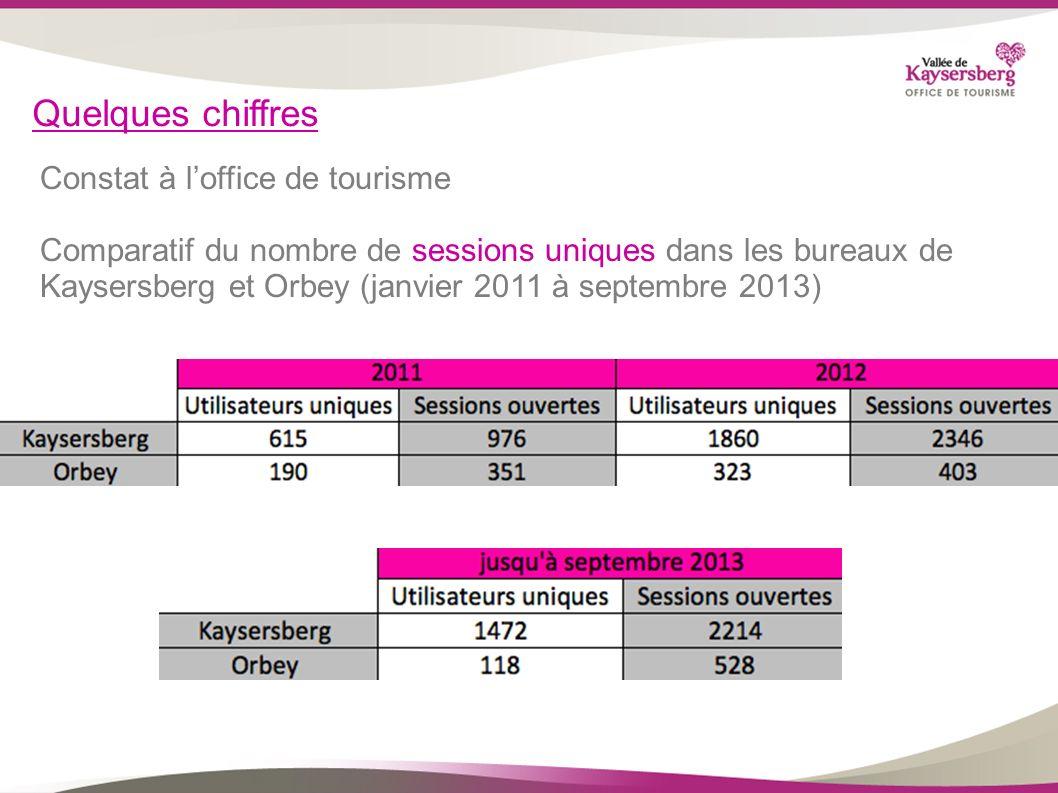 Quelques chiffres Constat à loffice de tourisme Comparatif du nombre de sessions uniques dans les bureaux de Kaysersberg et Orbey (janvier 2011 à sept