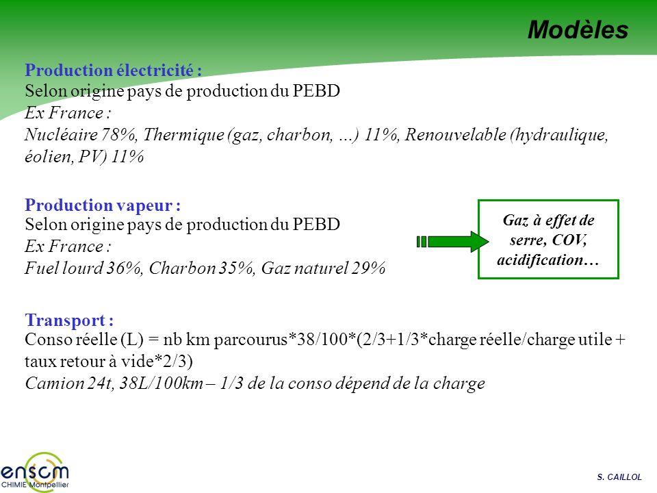 S. CAILLOL Modèles Production électricité : Selon origine pays de production du PEBD Ex France : Nucléaire 78%, Thermique (gaz, charbon, …) 11%, Renou
