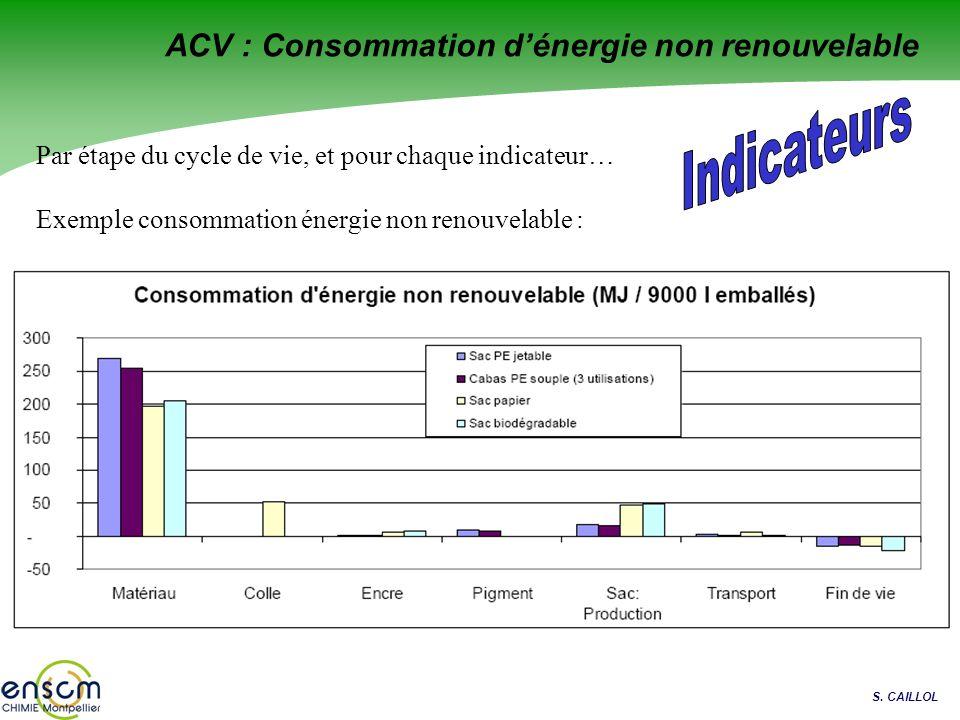 S. CAILLOL ACV : Consommation dénergie non renouvelable Par étape du cycle de vie, et pour chaque indicateur… Exemple consommation énergie non renouve