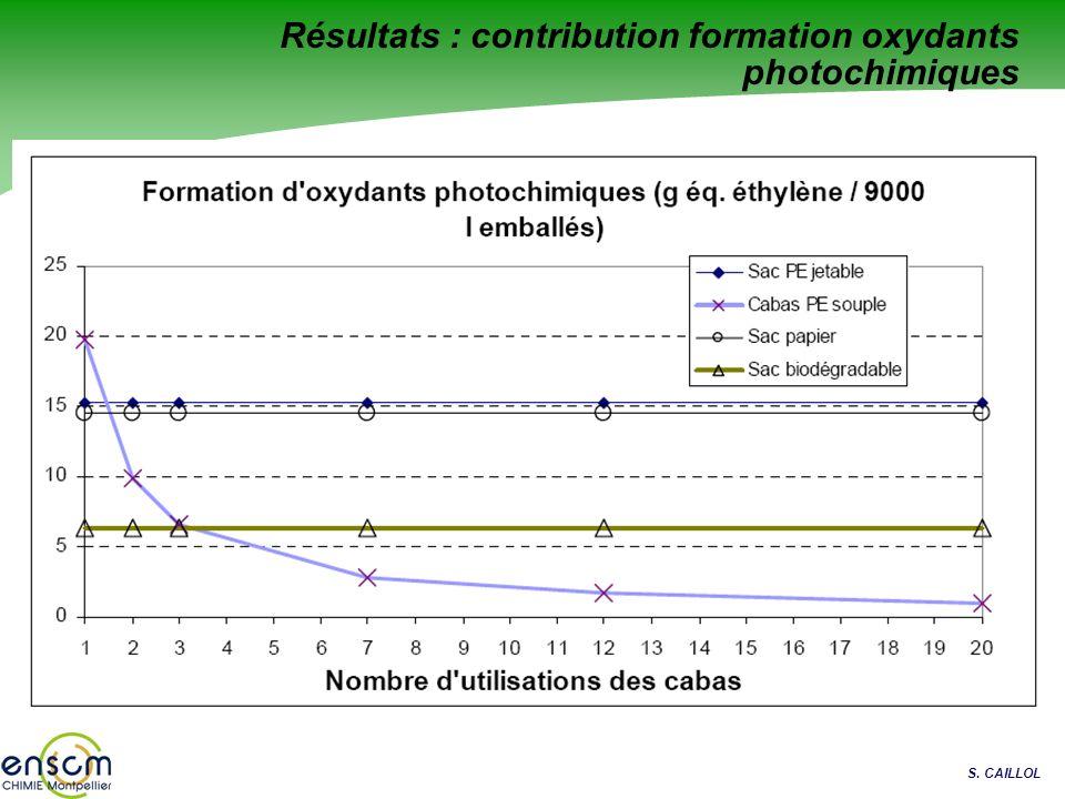 S. CAILLOL Résultats : contribution formation oxydants photochimiques