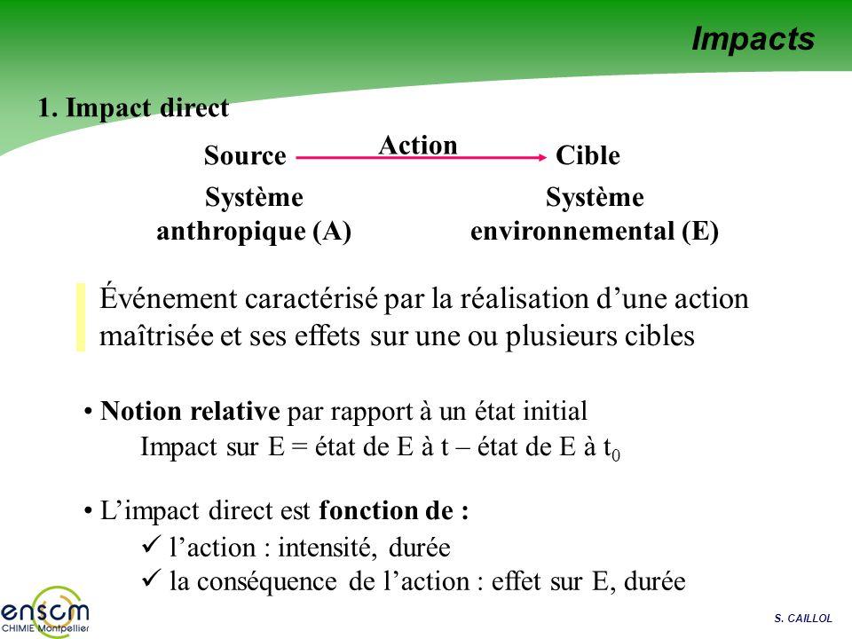 S. CAILLOL Source Cible Action Système anthropique (A) Système environnemental (E) 1. Impact direct Notion relative par rapport à un état initial Impa