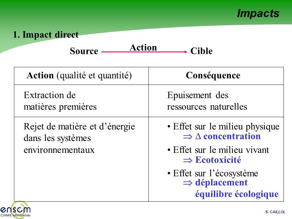 S. CAILLOL Source Cible Action 1. Impact direct Action (qualité et quantité)Conséquence Extraction de matières premières Epuisement des ressources nat