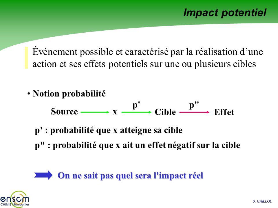 S. CAILLOL Événement possible et caractérisé par la réalisation dune action et ses effets potentiels sur une ou plusieurs cibles Notion probabilité So