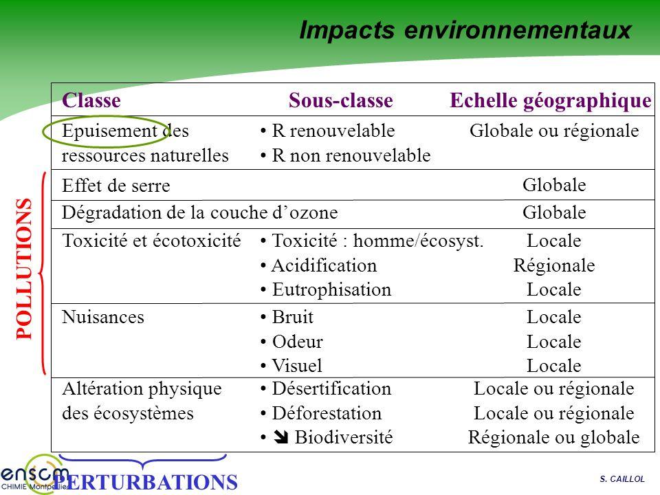 S. CAILLOL ClasseEchelle géographique Effet de serre Dégradation de la couche dozone Toxicité et écotoxicité Nuisances Altération physique des écosyst