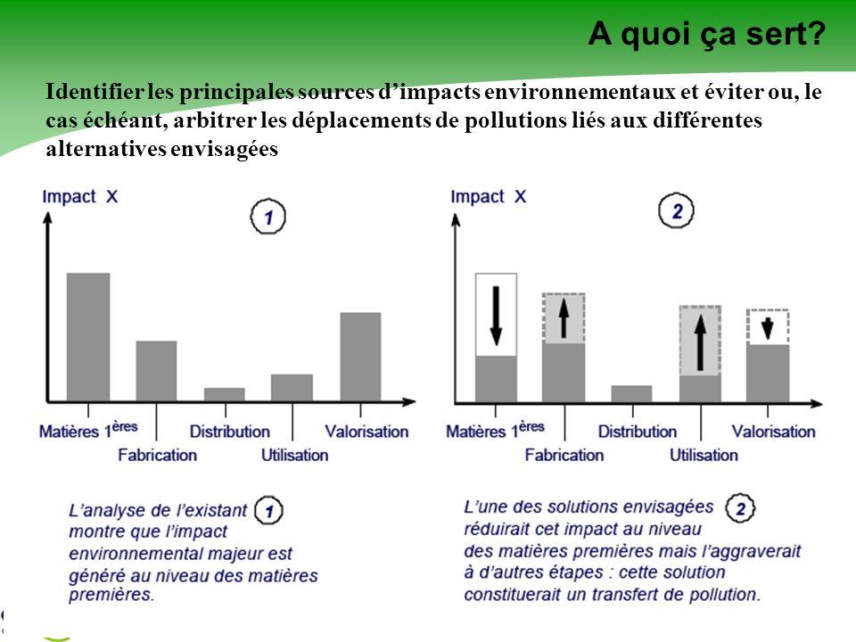 S. CAILLOL Identifier les principales sources dimpacts environnementaux et éviter ou, le cas échéant, arbitrer les déplacements de pollutions liés aux