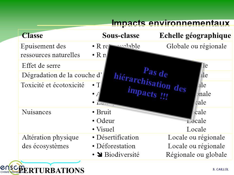 S. CAILLOL Impacts environnementaux ClasseEchelle géographique Effet de serre Dégradation de la couche dozone Toxicité et écotoxicité Nuisances Altéra