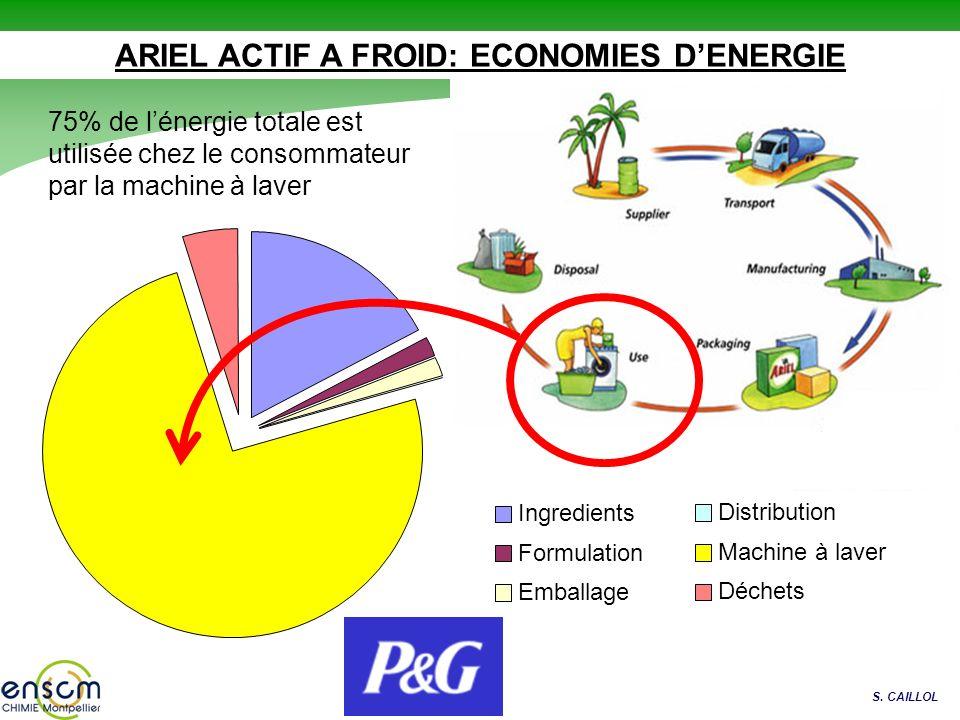 S. CAILLOL Ingredients Formulation Emballage Distribution Machine à laver Déchets ARIEL ACTIF A FROID: ECONOMIES DENERGIE 75% de lénergie totale est u