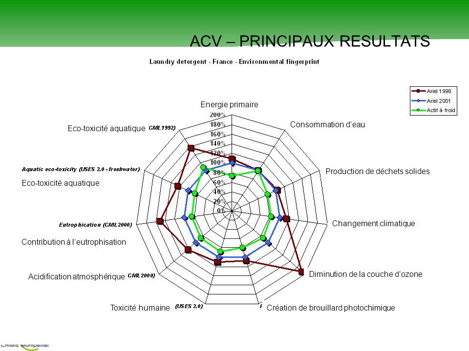 S. CAILLOL ACV – PRINCIPAUX RESULTATS Energie primaire Consommation deau Production de déchets solides Changement climatique Diminution de la couche d