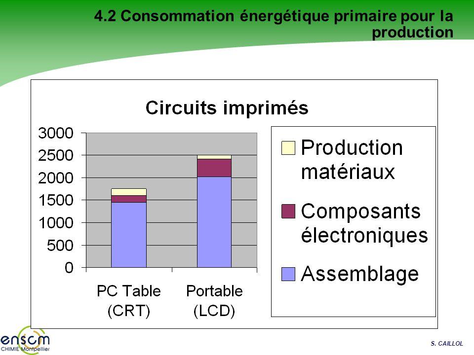 S. CAILLOL 4.2 Consommation énergétique primaire pour la production